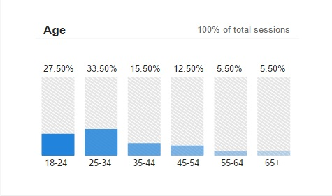 Age distribution across readers.